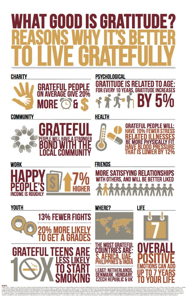 Gratitudeinfographic